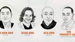 据说我们不懂理财,那么来看看这四个美国人?